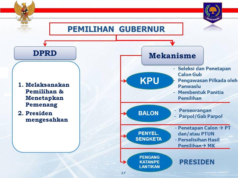 17 PEMILIHAN GUBERNUR DPRD 1.Melaksanakan Pemilihan & Menetapkan Pemenang 2.Presiden mengesahkan Mekanisme KPU -Seleksi dan Penetapan Calon Gub -Penga
