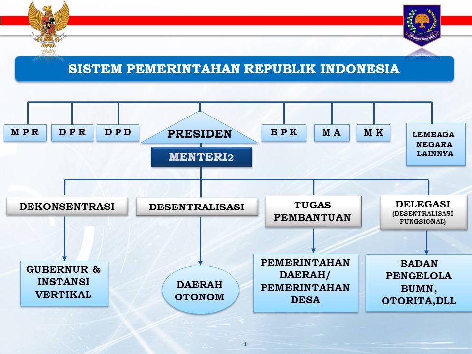 SISTEM PEMERINTAHAN REPUBLIK INDONESIA SISTEM PEMERINTAHAN REPUBLIK INDONESIA M P R BADAN PENGELOLA BUMN, OTORITA,DLL DELEGASI (DESENTRALISASI FUNGSIO