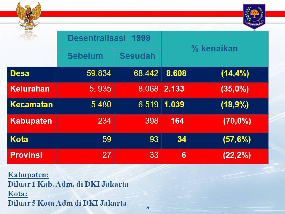 8 Desentralisasi 1999 % kenaikan SebelumSesudah Desa59.83468.442 8.608 (14,4%) Kelurahan5. 9358.0682.133 (35,0%) Kecamatan5.4806.5191.039 (18,9%) Kabu