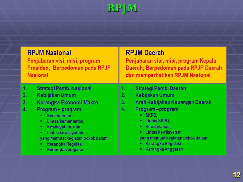12 RPJM Nasional Penjabaran visi, misi, program Presiden; Berpedoman pada RPJP Nasional RPJM Daerah Penjabaran visi, misi, program Kepala Daerah; Berp