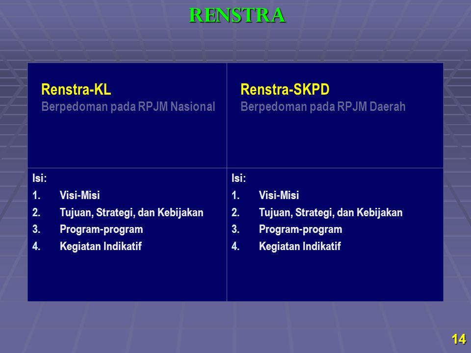 Renstra-KL Berpedoman pada RPJM Nasional Renstra-SKPD Berpedoman pada RPJM Daerah Isi: 1.Visi-Misi 2.Tujuan, Strategi, dan Kebijakan 3.Program-program