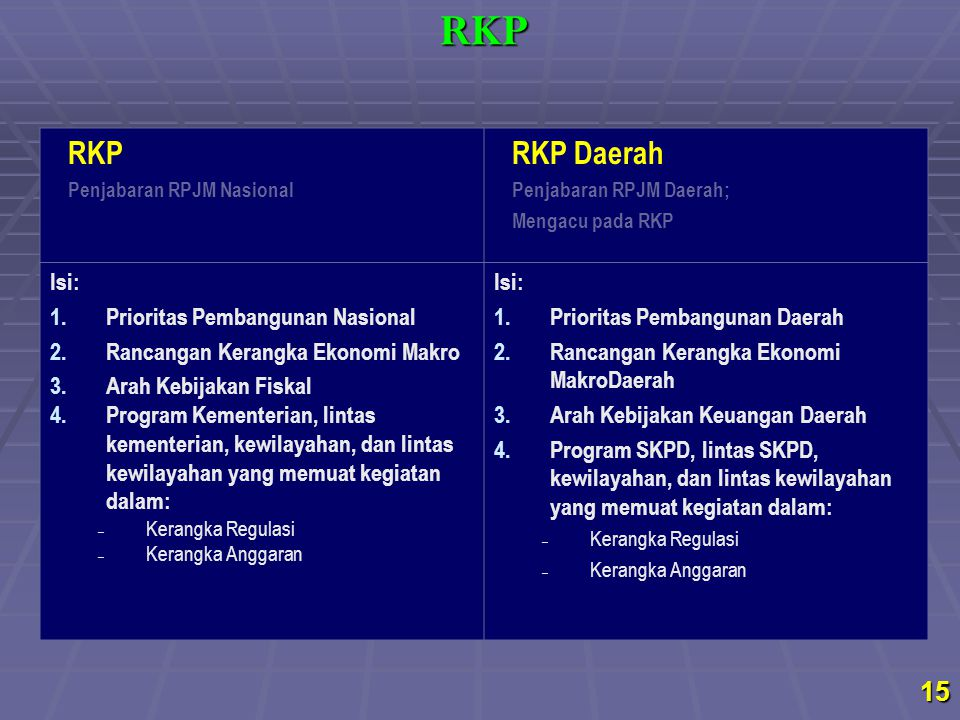 RKP Penjabaran RPJM Nasional RKP Daerah Penjabaran RPJM Daerah; Mengacu pada RKP Isi: 1.Prioritas Pembangunan Nasional 2.Rancangan Kerangka Ekonomi Ma