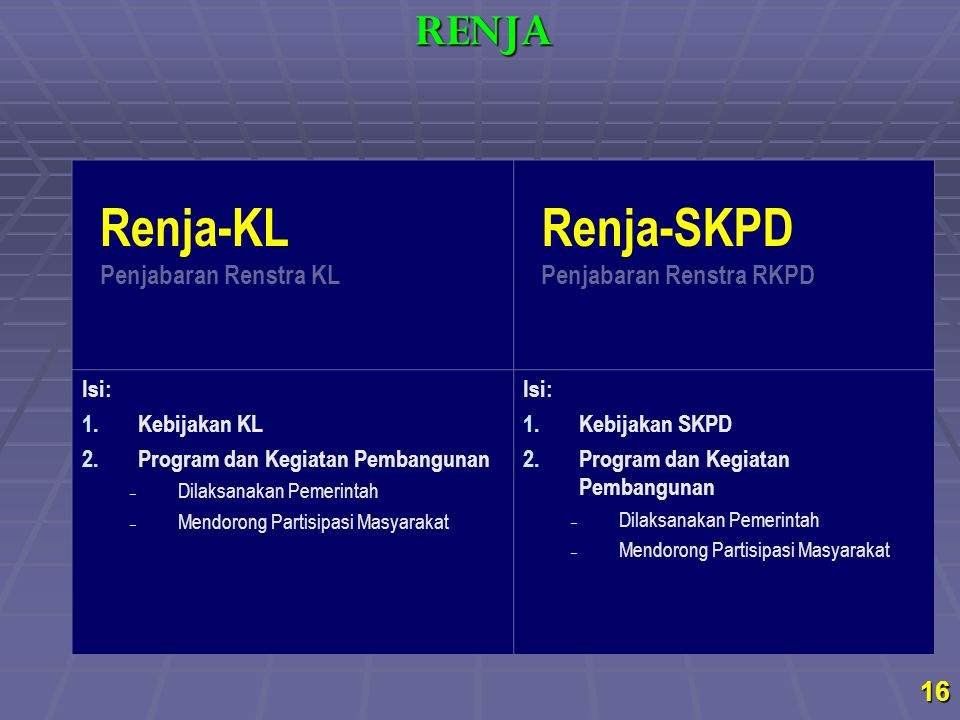 Renja-KL Penjabaran Renstra KL Renja-SKPD Penjabaran Renstra RKPD Isi: 1.Kebijakan KL 2.Program dan Kegiatan Pembangunan – Dilaksanakan Pemerintah – M