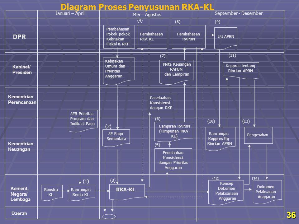 Diagram Proses Penyusunan RKA-KL Januari – April Renstra KL SE Pagu Sementara Konsep Dokumen Pelaksanaan Anggaran Dokumen Pelaksanan Anggaran Septembe