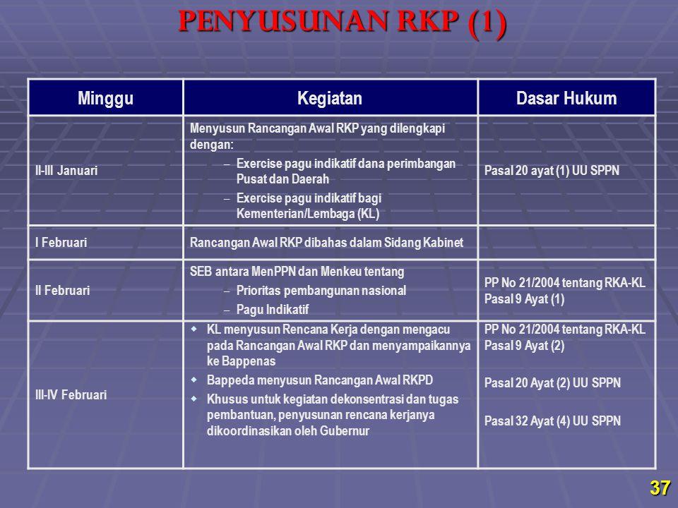 MingguKegiatanDasar Hukum II-III Januari Menyusun Rancangan Awal RKP yang dilengkapi dengan: – Exercise pagu indikatif dana perimbangan Pusat dan Daer