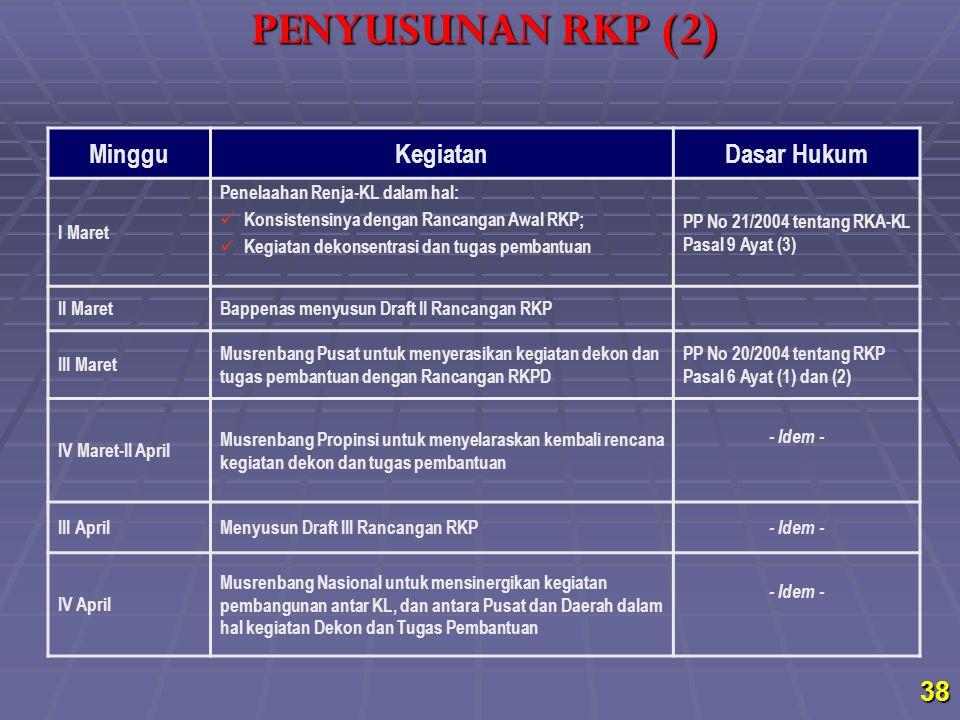 MingguKegiatanDasar Hukum I Maret Penelaahan Renja-KL dalam hal: Konsistensinya dengan Rancangan Awal RKP; Kegiatan dekonsentrasi dan tugas pembantuan