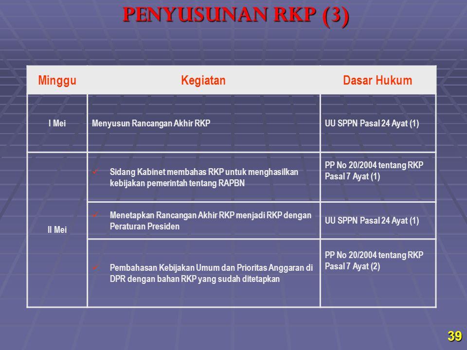 MingguKegiatanDasar Hukum I MeiMenyusun Rancangan Akhir RKPUU SPPN Pasal 24 Ayat (1) II Mei Sidang Kabinet membahas RKP untuk menghasilkan kebijakan p