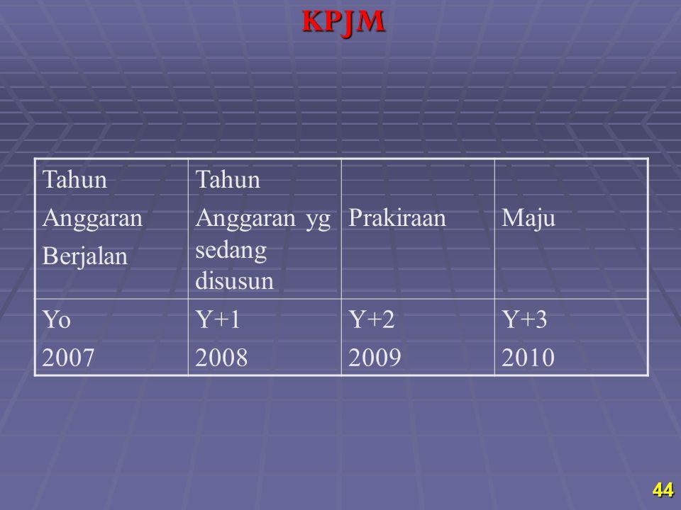 Tahun Anggaran Berjalan Tahun Anggaran yg sedang disusun PrakiraanMaju Yo 2007 Y+1 2008 Y+2 2009 Y+3 2010 44KPJM