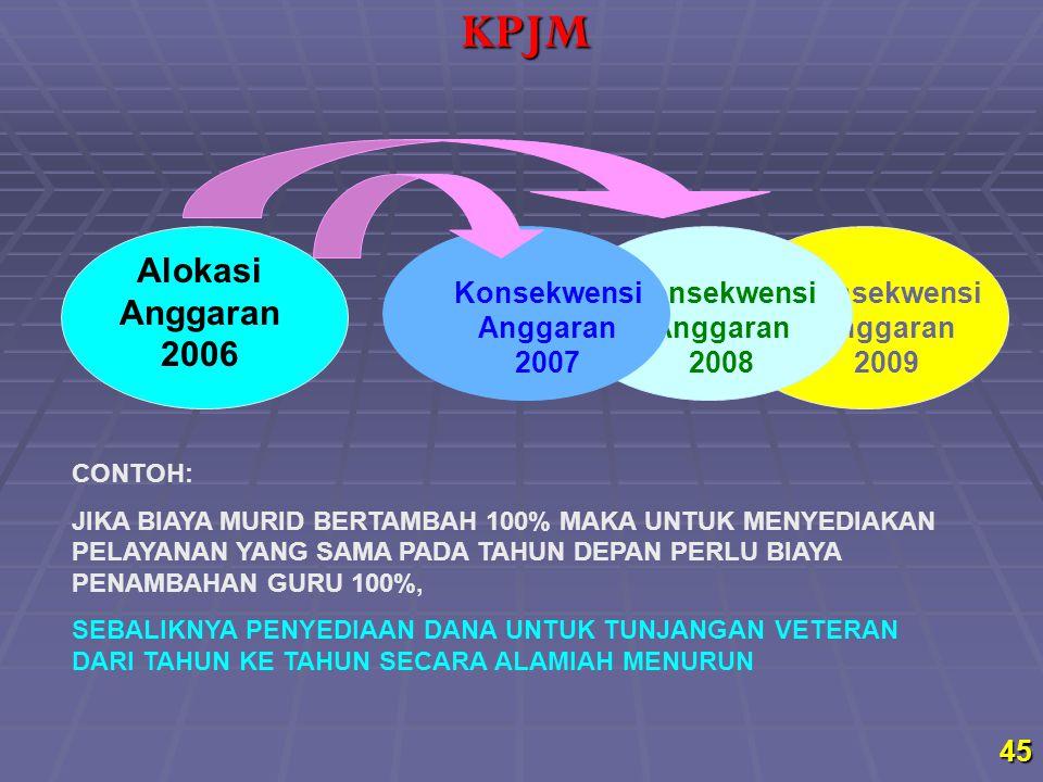 45 Alokasi Anggaran 2006 Konsekwensi Anggaran 2009 Konsekwensi Anggaran 2008 Konsekwensi Anggaran 2007 CONTOH: JIKA BIAYA MURID BERTAMBAH 100% MAKA UN