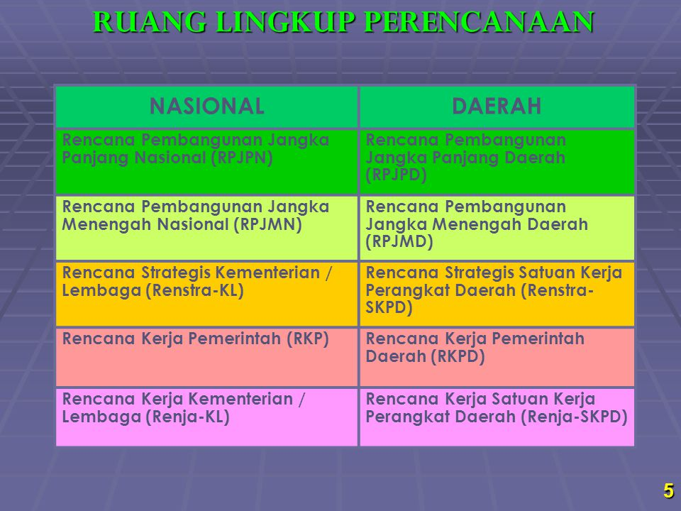 5 NASIONALDAERAH Rencana Pembangunan Jangka Panjang Nasional (RPJPN) Rencana Pembangunan Jangka Panjang Daerah (RPJPD) Rencana Pembangunan Jangka Mene