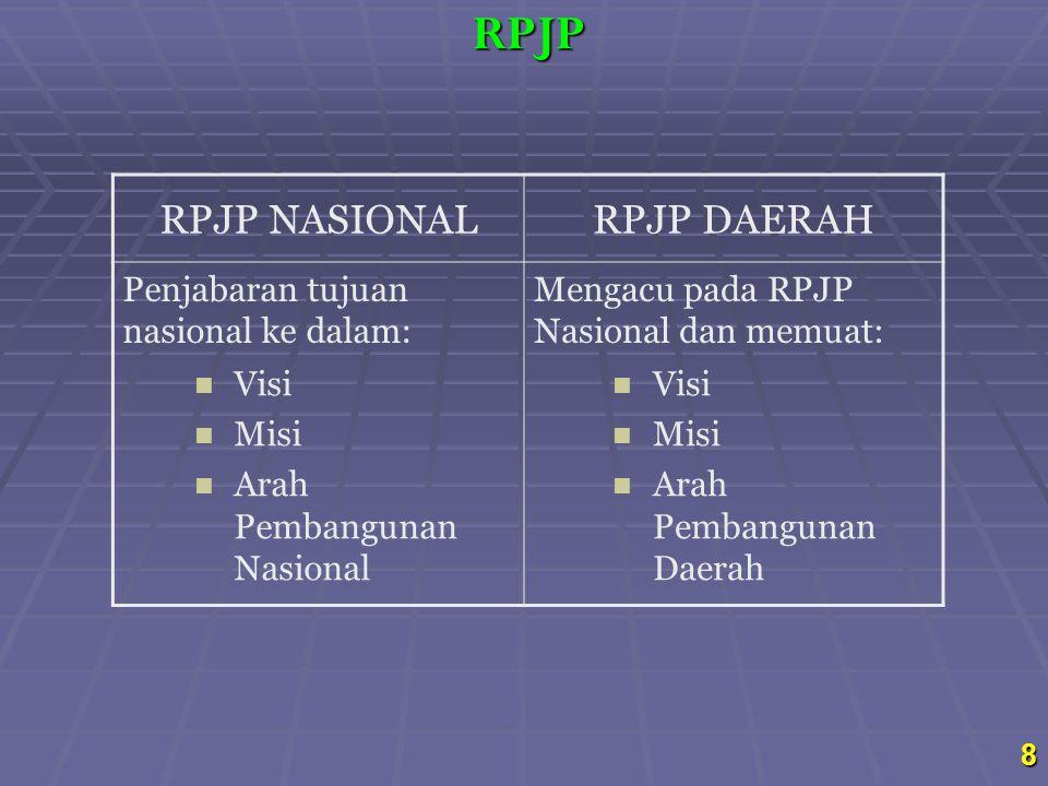 RPJP NASIONALRPJP DAERAH Penjabaran tujuan nasional ke dalam: Mengacu pada RPJP Nasional dan memuat: Visi Misi Arah Pembangunan Nasional Visi Misi Ara