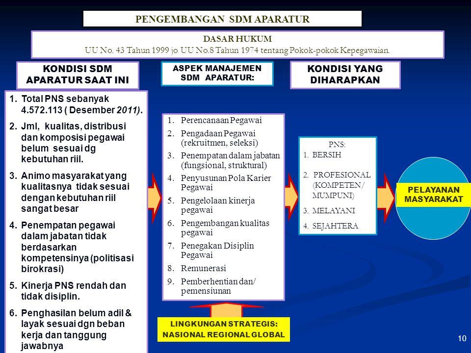 LATAR BELAKANG PENYUSUNAN RUU ASN  RUU ASN merupakan inisiatif DPR  Saat ini telah ada UU tersendiri yang mengatur TNI dan POLRI sehingga terhadap P