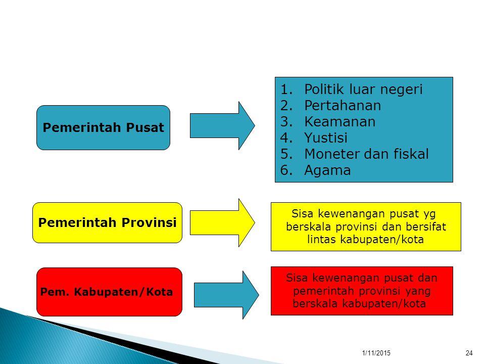1/11/201524 Pemerintah Pusat Pemerintah Provinsi Pem.