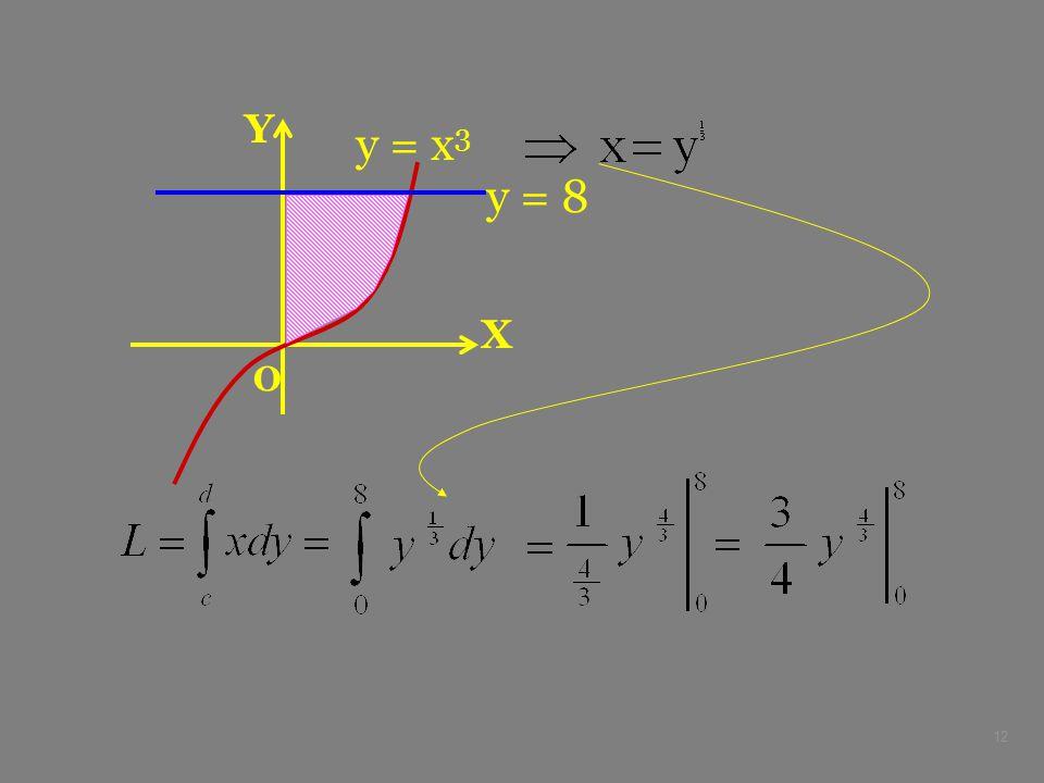 12 X Y O y = x 3 y = 8