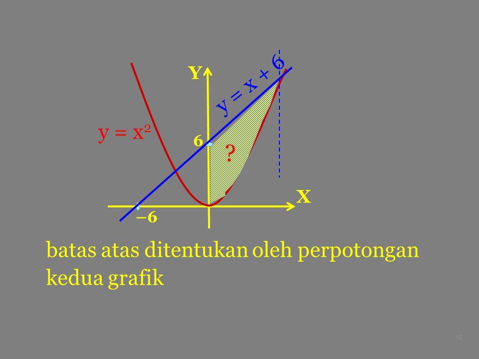 16 X Y –6 6 y = x 2 y = x + 6 batas atas ditentukan oleh perpotongan kedua grafik ?