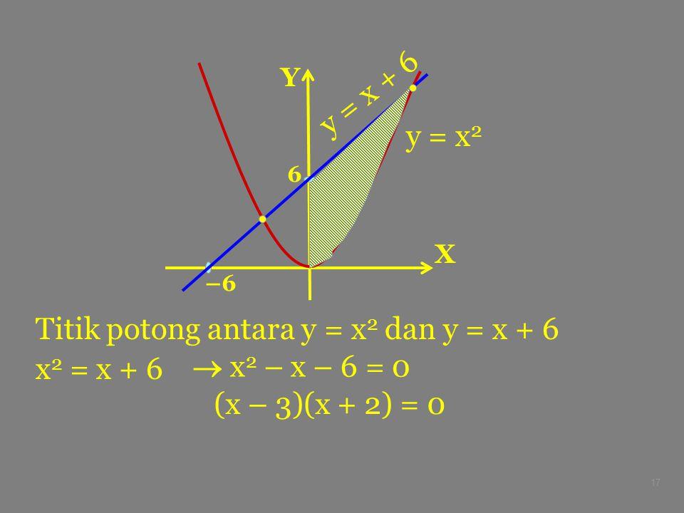 17 Titik potong antara y = x 2 dan y = x + 6 x 2 = x + 6 X Y –6 6 y = x 2 y = x + 6  x 2 – x – 6 = 0 (x – 3)(x + 2) = 0