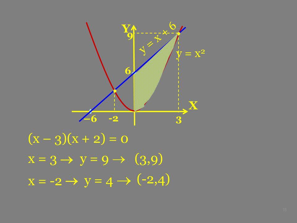 18 X Y –6 6 y = x 2 y = x + 6 (x – 3)(x + 2) = 0 x = 3  y = 9  (3,9) 3 9 x = -2  y = 4  (-2,4) -2