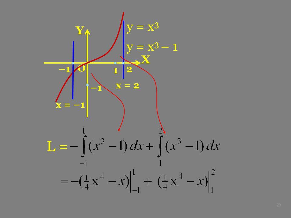 29 X Y O y = x 3 y = x 3 – 1 –1 x = –1 x = 2 1 L = –12