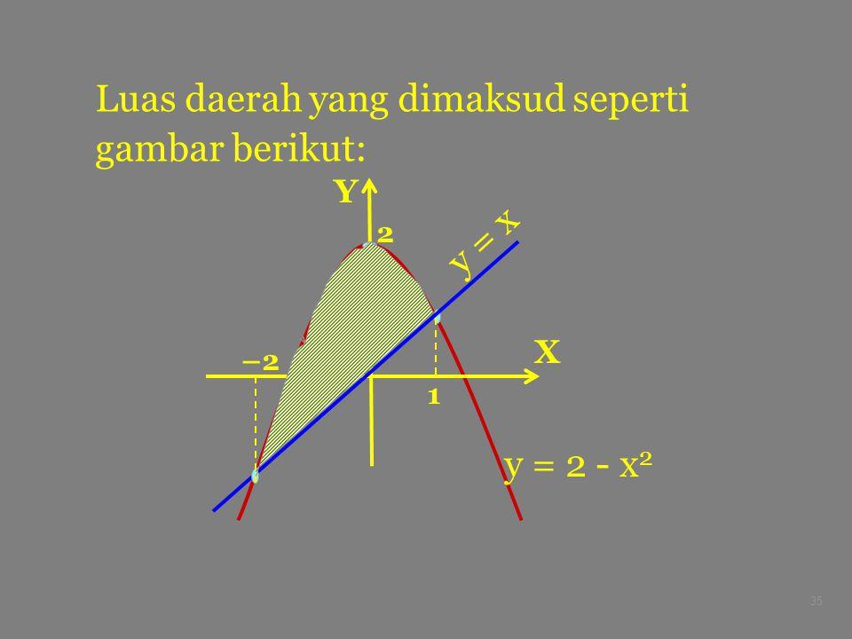 35 Luas daerah yang dimaksud seperti gambar berikut: X Y –2 2 y = 2 - x 2 y = x 1