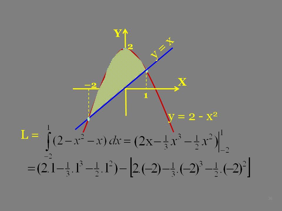 36 X Y –2 2 y = 2 - x 2 y = x 1 L =