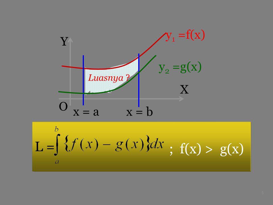 5 X Y O y 1 =f(x) x = a x = b Luasnya ? L = y 2 =g(x) ; f(x) > g(x)