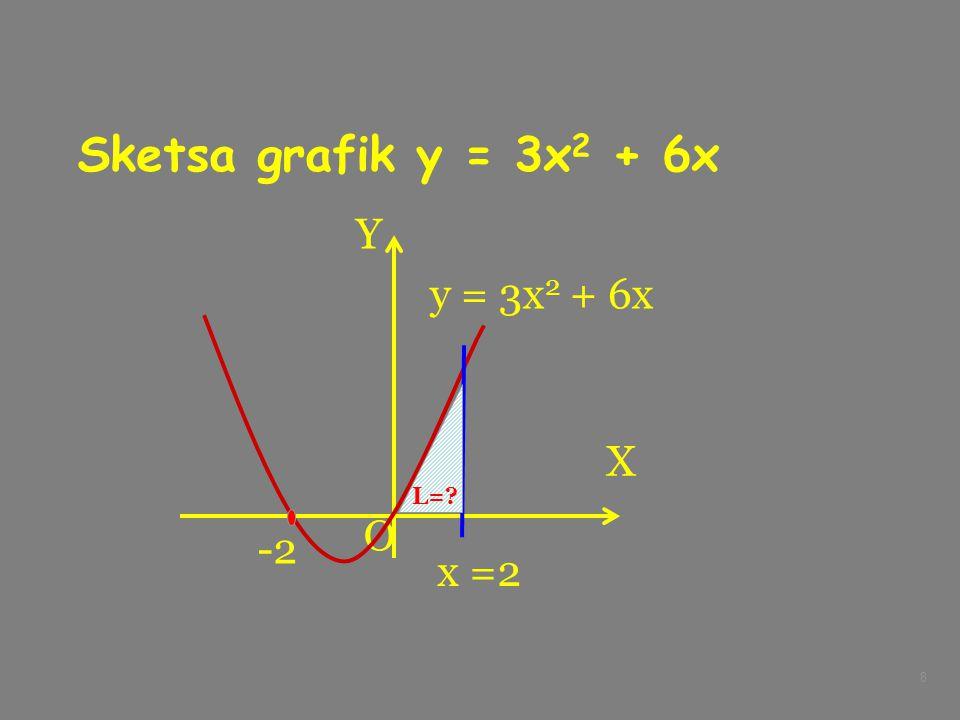 8 Sketsa grafik y = 3x 2 + 6x X Y O y = 3x 2 + 6x x =2 L=? -2