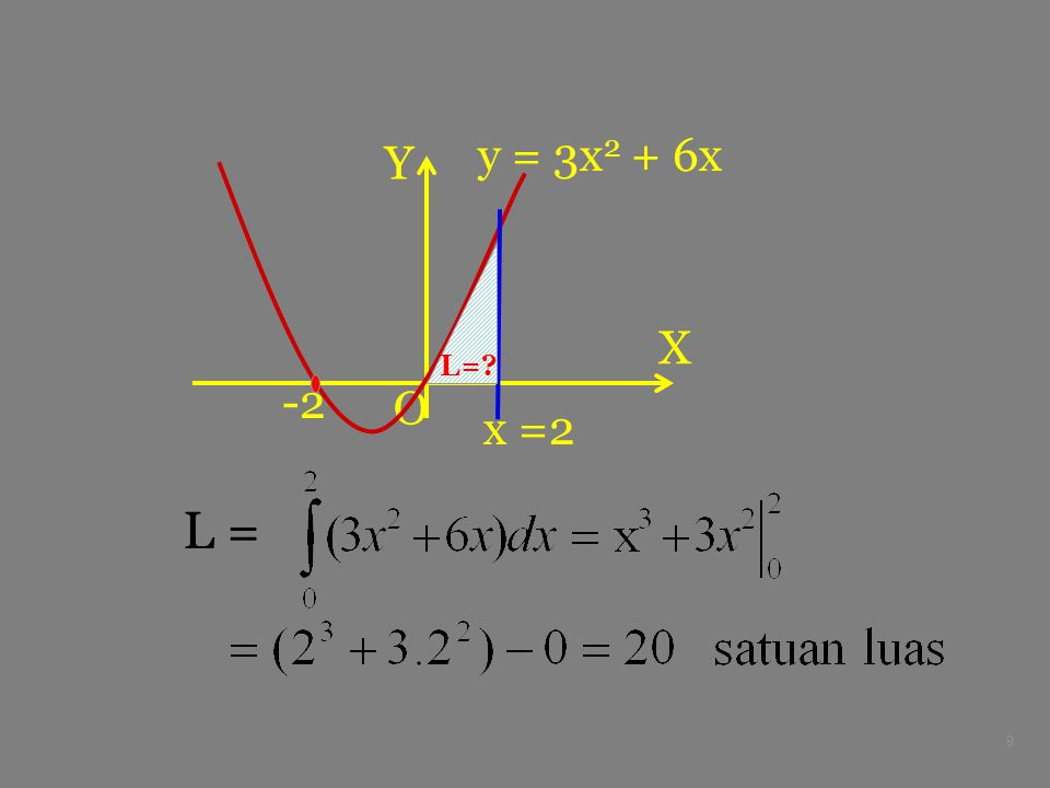 9 X Y O y = 3x 2 + 6x -2 x =2 L=? L =