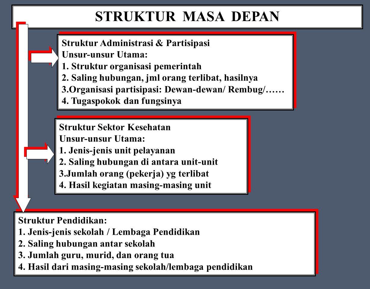 STRUKTUR MASA DEPAN Struktur Administrasi & Partisipasi Unsur-unsur Utama: 1.