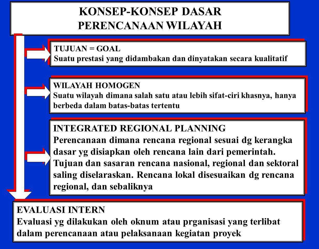 KONSEP-KONSEP DASAR PERENCANAAN WILAYAH TUJUAN = GOAL Suatu prestasi yang didambakan dan dinyatakan secara kualitatif TUJUAN = GOAL Suatu prestasi yang didambakan dan dinyatakan secara kualitatif INTEGRATED REGIONAL PLANNING Perencanaan dimana rencana regional sesuai dg kerangka dasar yg disiapkan oleh rencana lain dari pemerintah.
