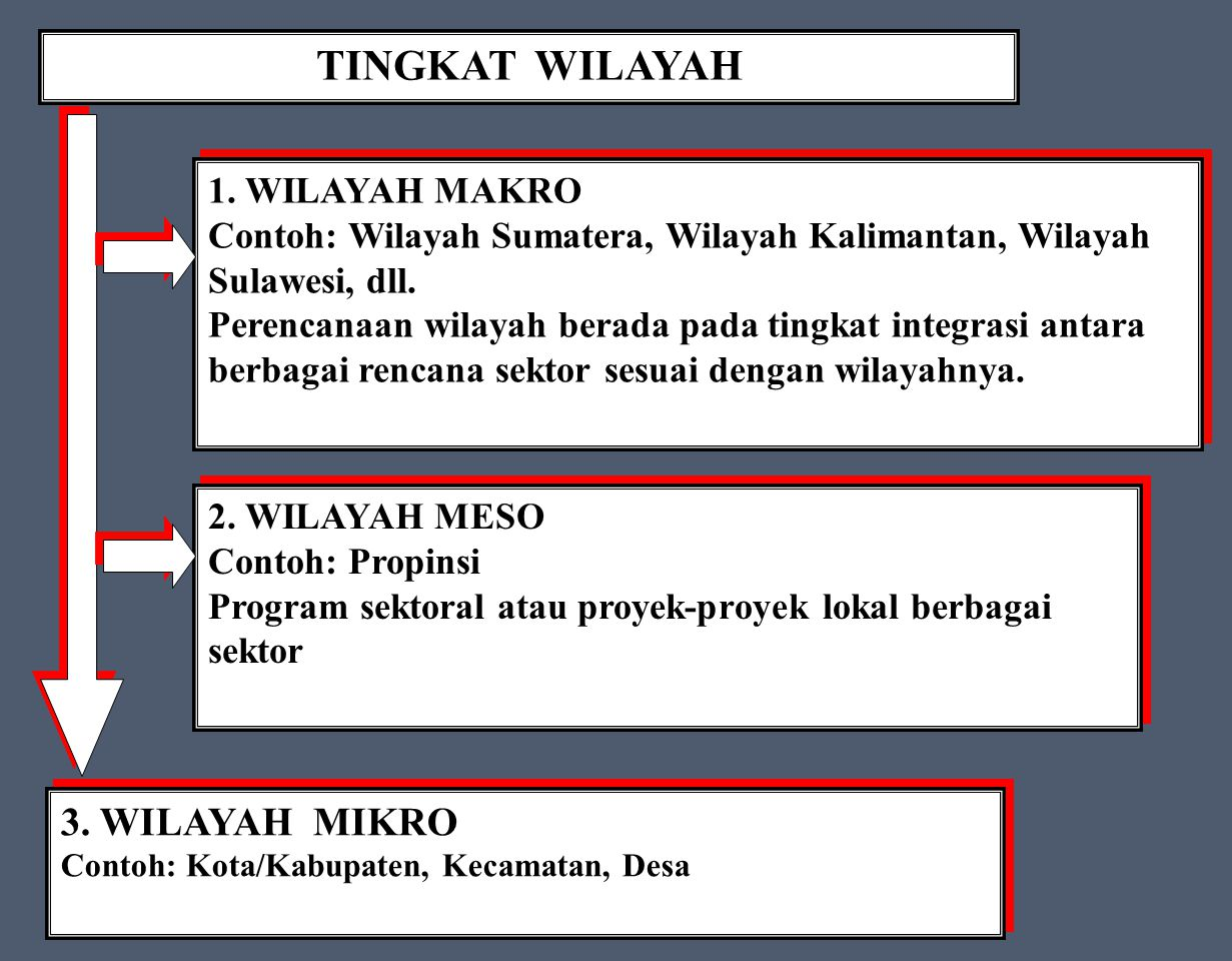 TINGKAT WILAYAH 1.
