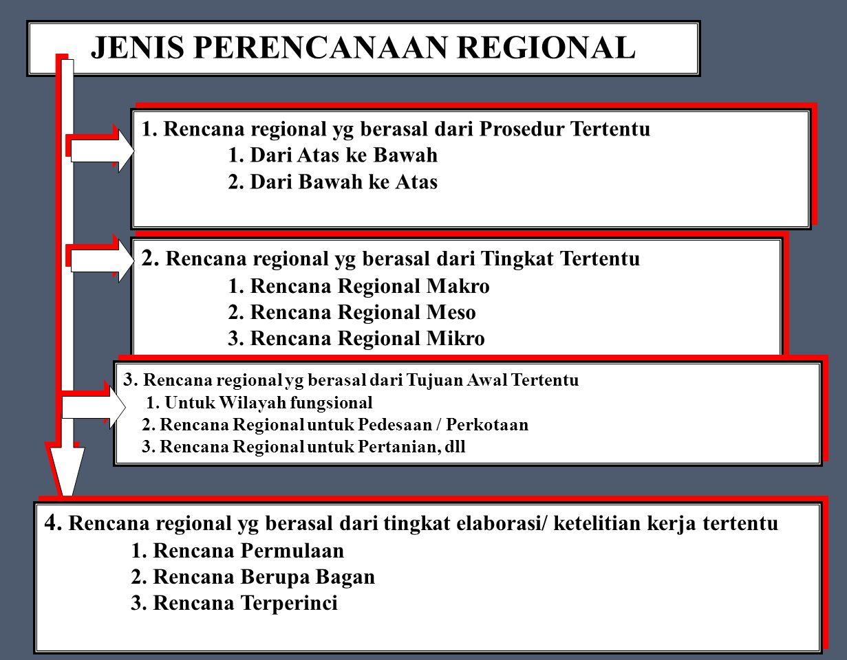 JENIS PERENCANAAN REGIONAL 1.Rencana regional yg berasal dari Prosedur Tertentu 1.