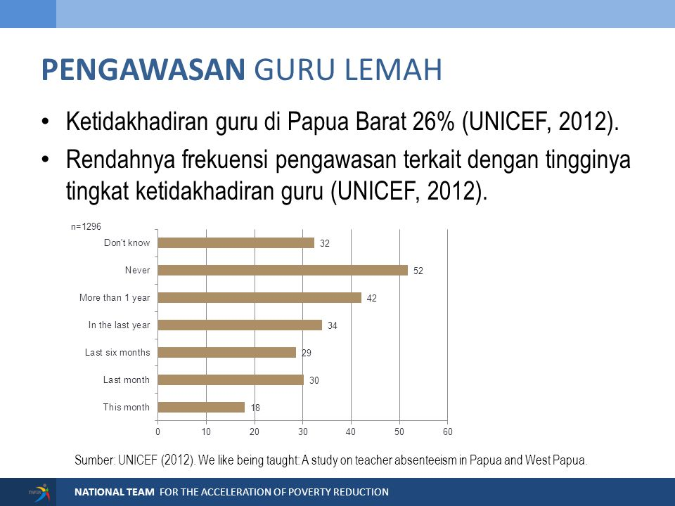 NATIONAL TEAM FOR THE ACCELERATION OF POVERTY REDUCTION PENGAWASAN GURU LEMAH Ketidakhadiran guru di Papua Barat 26% (UNICEF, 2012). Rendahnya frekuen
