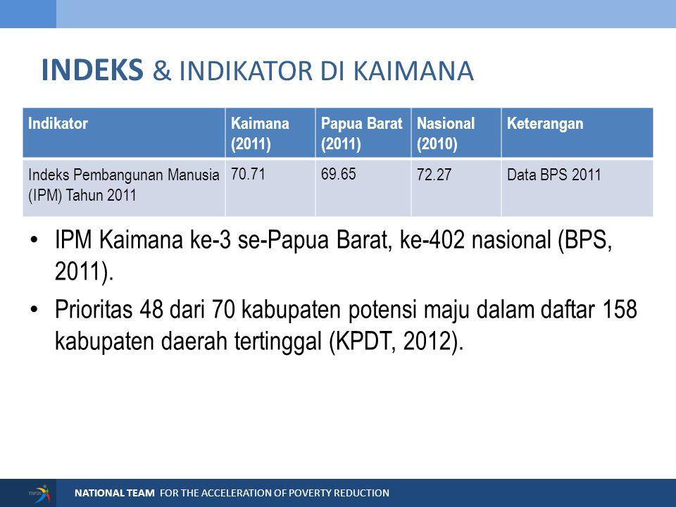 NATIONAL TEAM FOR THE ACCELERATION OF POVERTY REDUCTION INDEKS PELAYANAN PENDIDIKAN Indeks gabungan pendidikan Kaimana = 39% (Papua Barat = 49%).