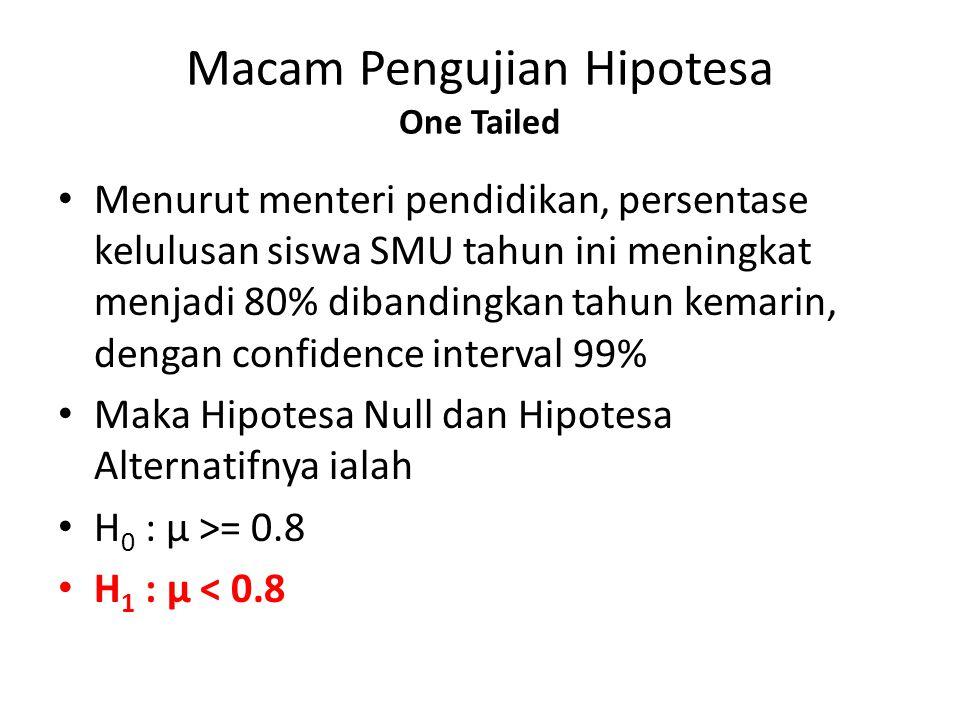 Macam Pengujian Hipotesa One Tailed Menurut menteri pendidikan, persentase kelulusan siswa SMU tahun ini meningkat menjadi 80% dibandingkan tahun kema
