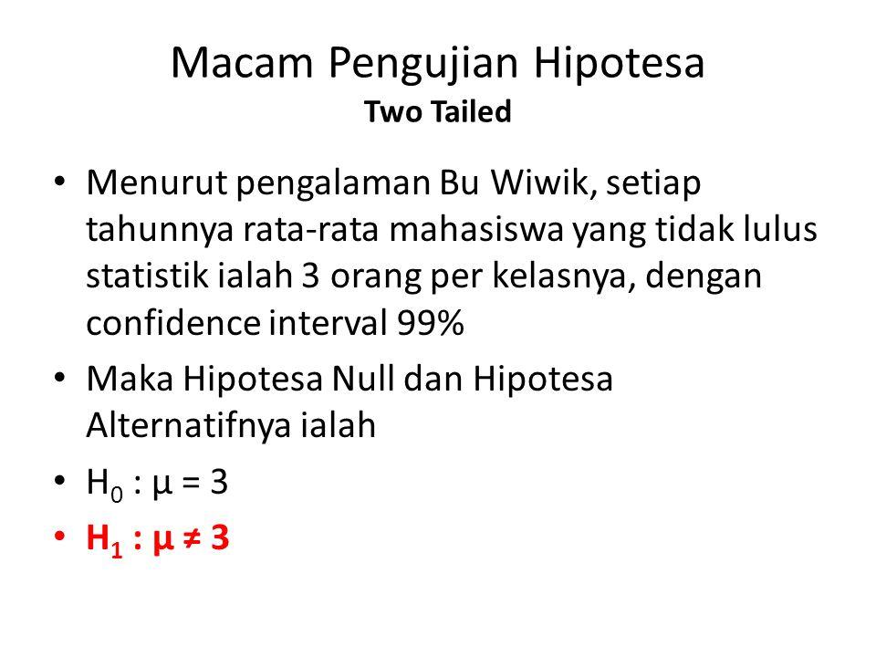 Macam Pengujian Hipotesa Two Tailed Menurut pengalaman Bu Wiwik, setiap tahunnya rata-rata mahasiswa yang tidak lulus statistik ialah 3 orang per kela
