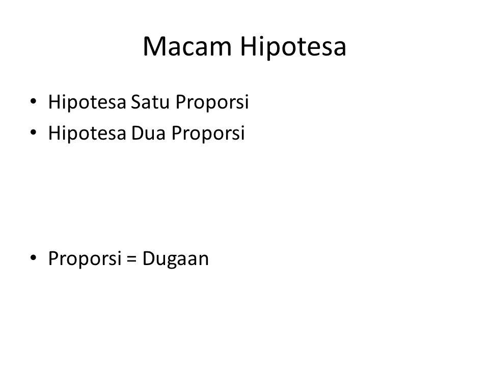 Macam Hipotesa Hipotesa Satu Proporsi Hipotesa Dua Proporsi Proporsi = Dugaan
