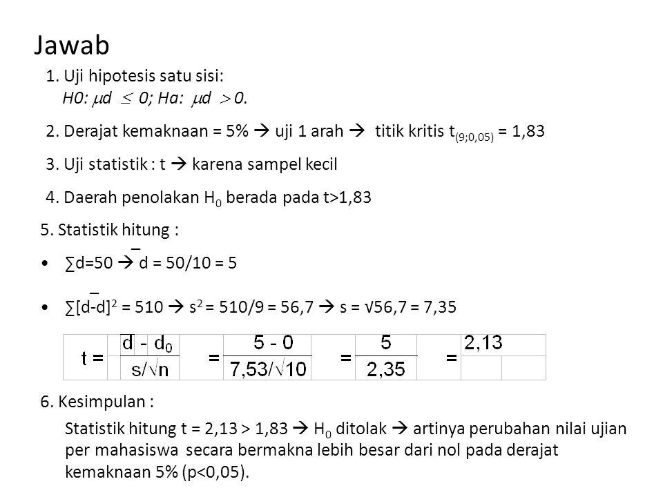 Jawab 1. Uji hipotesis satu sisi: H0:  d  0; Ha:  d  0. 2. Derajat kemaknaan = 5%  uji 1 arah  titik kritis t (9;0,05) = 1,83 4. Daerah penolaka