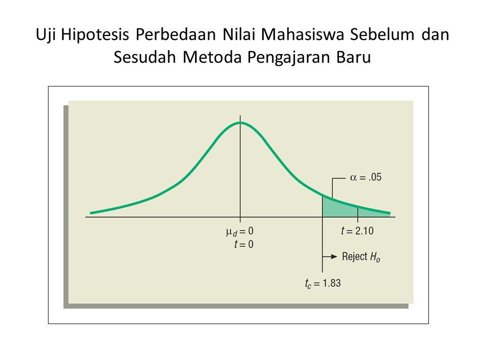 Uji Hipotesis Perbedaan Nilai Mahasiswa Sebelum dan Sesudah Metoda Pengajaran Baru