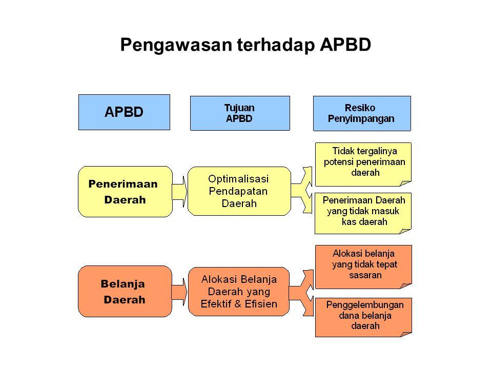 Pengawasan terhadap APBD