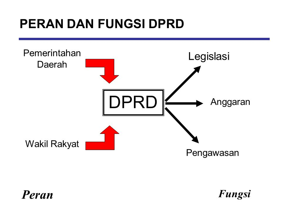 Fungsi & Output Legislasi Anggaran Pengawasan PERDA yang aspiratif & Responsif APBD yang efektif/efisien Tranparansi & akuntabilitas publik