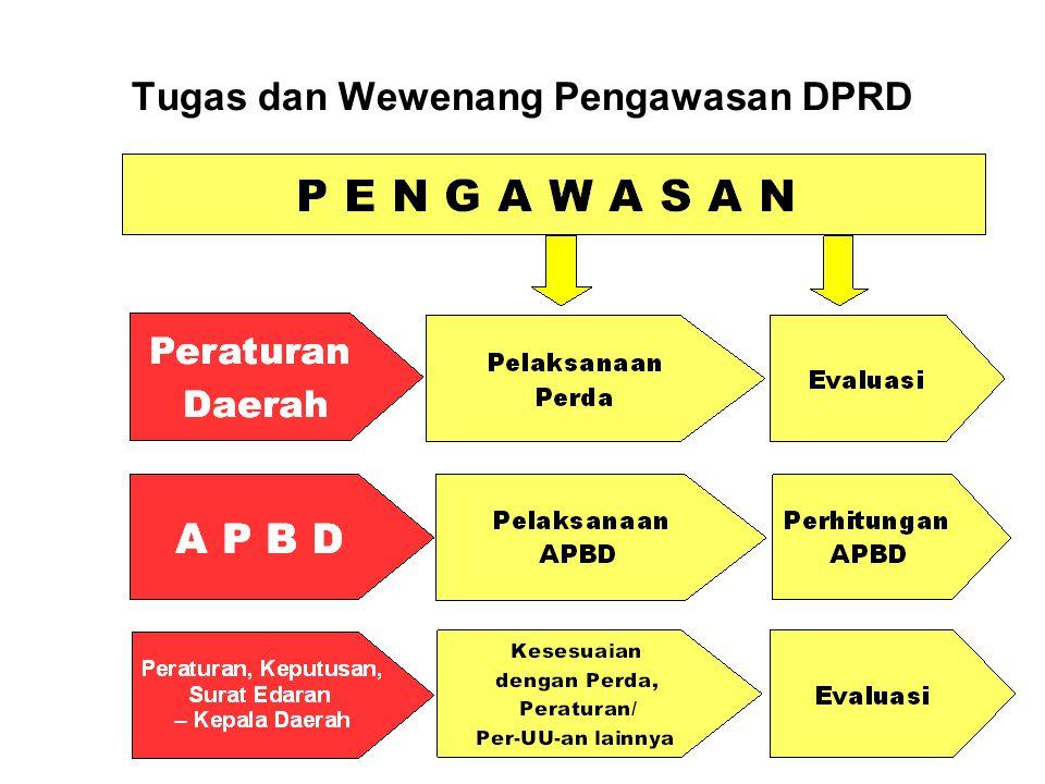 PENGAWASAN DPRD TERHADAP PERATURAN DAERAH Pelaksanaan Terhadap Peraturan Daerah dan peraturan per-UU an lainnya : 1.