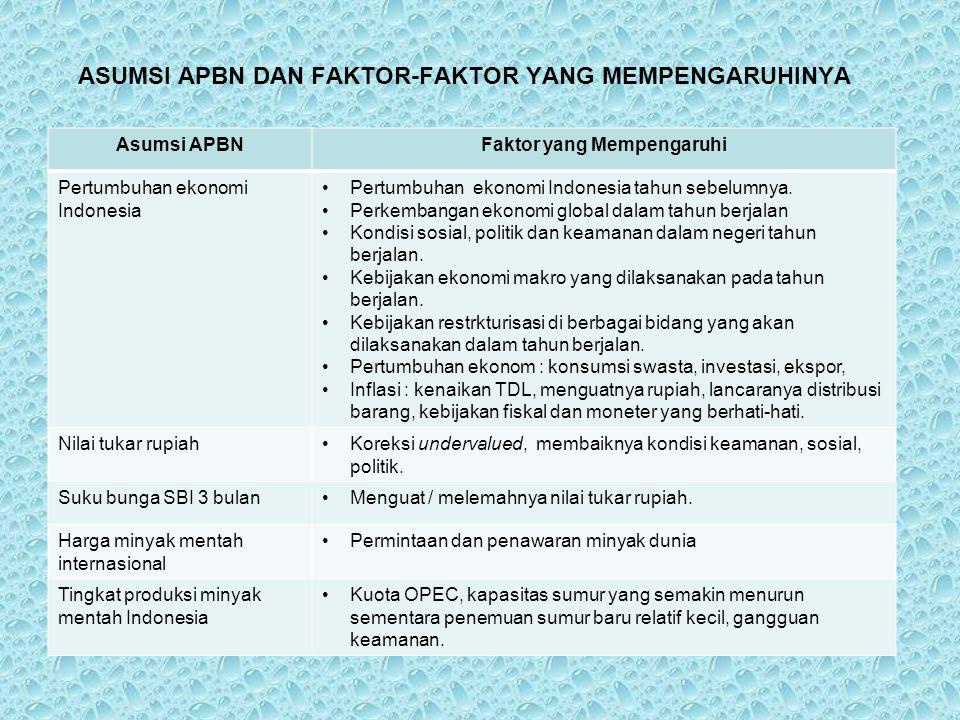 ASUMSI APBN DAN FAKTOR-FAKTOR YANG MEMPENGARUHINYA Asumsi APBNFaktor yang Mempengaruhi Pertumbuhan ekonomi Indonesia Pertumbuhan ekonomi Indonesia tah