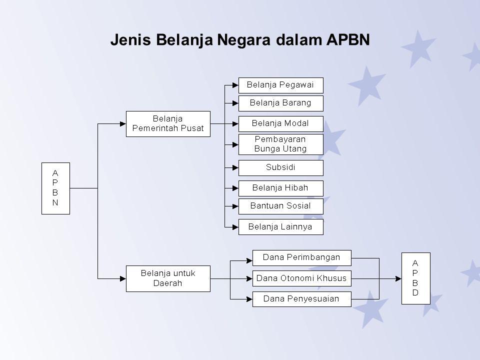 Jenis Belanja Negara dalam APBN