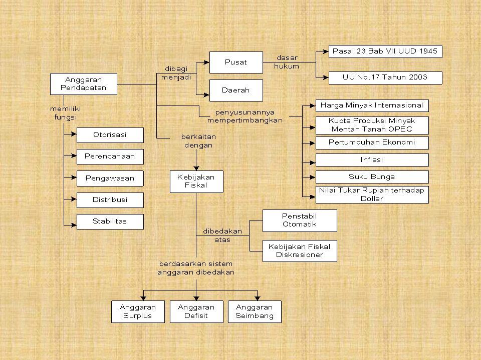 Perubahan Format APBN Format Lama (Tahun Anggaran 2000-2004)Format Baru (Tahun Anggaran 2005) 1.Klasifikasi Jenis Belanja Dual budgeting Belanja pusat terdiri dari 6 jenis belanja (termasuk belanja pembangunan) 1.Klasifikasi Jenis Barang Unified budgeting Belanja pusat terdiri dari 8 jenis belanja 2.Klasifikasi Organisasi Tidak tercantum dalam Nota Keuangan dan UU APBN tetapi hanya tercantum dalam buku satuan 3 yang ditetapkan dengan Kepres.