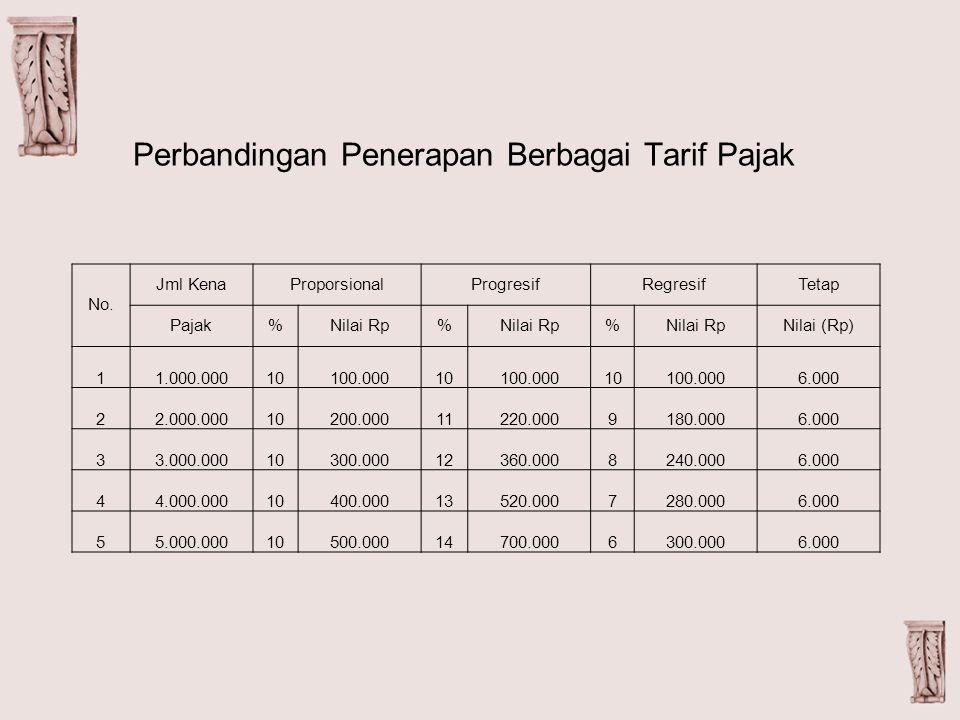 Perbandingan Penerapan Berbagai Tarif Pajak No. Jml KenaProporsionalProgresifRegresifTetap Pajak%Nilai Rp% % Nilai (Rp) 11.000.00010100.00010100.00010
