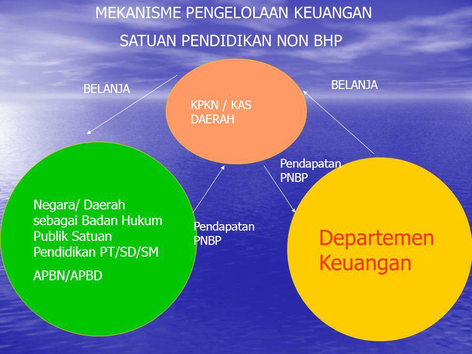 MEKANISME PENGELOLAAN KEUANGAN SATUAN PENDIDIKAN NON BHP Negara/ Daerah sebagai Badan Hukum Publik Satuan Pendidikan PT/SD/SM APBN/APBD Departemen Keuangan KPKN / KAS DAERAH BELANJA Pendapatan PNBP