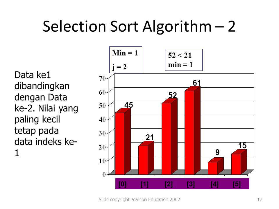 Selection Sort Algorithm – 2 Slide copyright Pearson Education 200217 [0] [1] [2] [3] [4] [5] 45 21 52 61 9 15 Min = 1 j = 2 52 < 21 min = 1 Data ke1