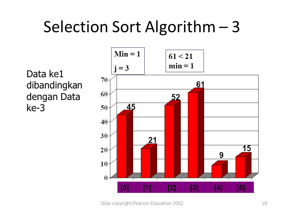 Selection Sort Algorithm – 3 Slide copyright Pearson Education 200218 [0] [1] [2] [3] [4] [5] 45 21 52 61 9 15 Min = 1 j = 3 61 < 21 min = 1 Data ke1