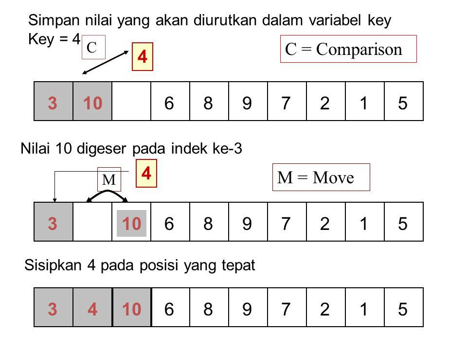 Selection Sort Algorithm – 3 Slide copyright Pearson Education 200218 [0] [1] [2] [3] [4] [5] 45 21 52 61 9 15 Min = 1 j = 3 61 < 21 min = 1 Data ke1 dibandingkan dengan Data ke-3
