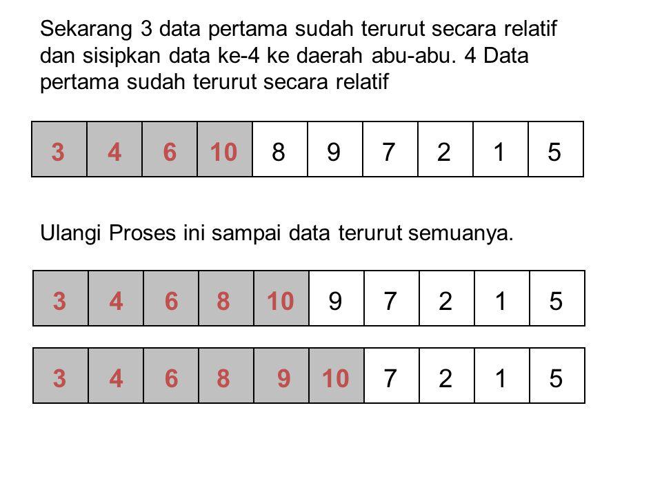 Selection Sort Algorithm – 4 Slide copyright Pearson Education 200219 [0] [1] [2] [3] [4] [5] 45 21 52 61 9 15 Min = 1 j = 4 9 < 21 min = 4 Data ke1 dibandingkan dengan Data ke-4.